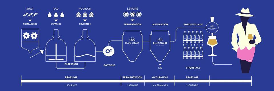 processus fermentation